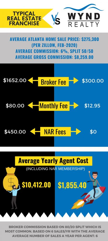 infographic showing cost for traditional brokerage firm vs. becoming a Wynd real estate agent